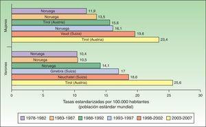 Tasa estandarizada de melanoma por 100.000 habitantes a nivel europeo.