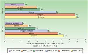 Tasa estandarizada de melanoma por 100.000 habitantes a nivel nacional.