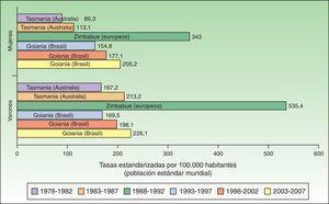 Tasa estandarizada de CCNM por 100.000 habitantes a nivel mundial.