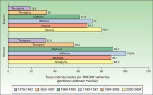 Tasa estandarizada de CCNM por 100.000 habitantes a nivel nacional.