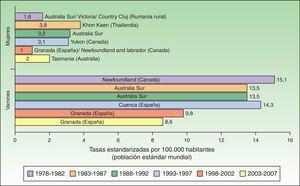 Tasa estandarizada de cáncer de labio por 100.000 habitantes a nivel mundial.