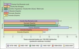 Tasa estandarizada de cáncer de labio por 100.000 habitantes a nivel europeo.