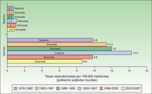 Tasa estandarizada de cáncer de labio por 100.000 habitantes a nivel nacional.