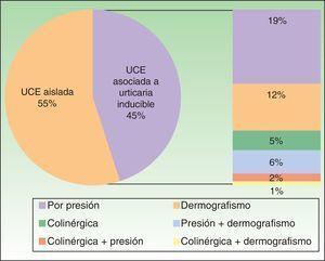 Pacientes con UCE que asociaban algún tipo de urticaria inducible.
