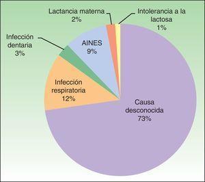 Agentes causales asociados a UCE en el estudio.