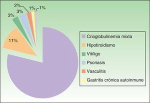 Pacientes con UCE que asociaban una enfermedad autoinmune.