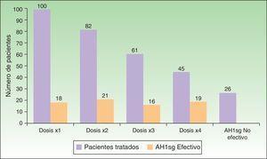 Respuesta de los pacientes al tratamiento con AH1sg a dosis ascendente.