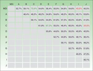 Porcentajes de acuerdo por pares de observadores incluyendo a MDi-Psoriasis® (A-J, observadores expertos).La primera fila describe los porcentajes de acuerdo entre Mdi-Psoriasis® y cada uno de los observadores expertos (A-J).