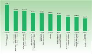 Porcentaje de acuerdo para cada uno de los casos clínicos evaluados por los expertos y por MDi-Psoriasis®.