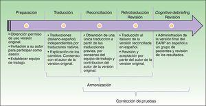 Esquema del proceso estandarizado de adaptación cultural del EARP en población española.