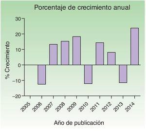 Porcentaje de crecimiento anual en el periodo estudiado.