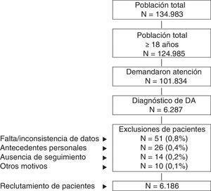 Esquema general del estudio. Se efectuó un estudio observacional de carácter retrospectivo, realizado a partir de la revisión de los registros médicos (anonimizados y disociados) de pacientes diagnosticados de dermatitis atópica. El seguimiento de los pacientes fue de un año. DA: dermatitis atópica.