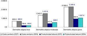 Análisis de sensibilidad. Comparación entre los costes sanitarios y las pérdidas de productividad en función de la clasificación de la gravedad según el tratamiento administrado (promedio/unitario). EST: resultados del estudio realizado. Los pacientes con dermatitis atópica grave fueron aquellos en tratamiento inmunosupresor o biológico, y/o los pacientes hospitalizados (grupos: leve, n=3.445; moderada, n=2.361 y grave, n=380). SEN: análisis de sensibilidad. Se incluyeron los pacientes con uso de corticoides orales en el grupo de la dermatitis atópica grave (grupos: leve, n=3.445; moderada, n=2.075 y grave, n=666).