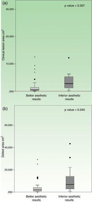 """Box plots comparing patients with """"better esthetic results"""" versus """"inferior esthetic results"""", regarding (a) clinical lesion area; and (b) surgical defect area."""