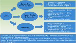 Estrategia para el tratamiento de la LLCTA, propuesta por la Sociedad Americana de Oncología Clínica en 200935. allo-HSCT: trasplante alogénico de células madre hematopoyéticas; AMP: doxorrubicina, ranimustina y prednisona; ATLL/LLCTA: leucemia/linfoma de células T del adulto; AZT/IFN: zidovudina/interferónα; CT: ensayos clínicos; Chemo: quimioterapia; VCAP: vincristina, ciclofosfamida, doxorrubicina y prednisona; VECP: vindesina, etopósido, carboplatino y prednisona. * La enfermedad favorable y desfavorable se basa en factores pronóstico que incluyen factores clínicos, tales como el estado de rendimiento, el LDH, la edad, el estadio, el número de lesiones implicadas y la hipercalcemia; y factores moleculares, tales como la expresión del antígeno Ki-67, el receptor soluble de interleucina 2, la alteración de la proteína p53 y la sobreexpresión de IRF-4. ** Las opciones con ensayos clínicos incluyen probar el efecto del TACMH, del tratamiento combinado con trióxido de arsénico, IFN, bortezomib, VCAP-AMP-VECP, o el tratamiento antiangiogénico, el IFNα pegilado y AZT y los anticuerpos monoclonales (mogamulizumab).