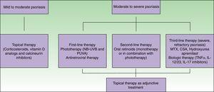 Algoritmo para el tratamiento de la psoriasis asociada al VIH. CSA: ciclosporina; IL: interleucina; MTX: metotrexato; NB-UVB: luz ultravioleta B de banda estrecha; PUVA: psoraleno y luz ultravioleta A; TNF: factor de necrosis tumoral.