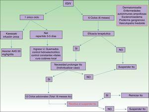 Algoritmo terapéutico de la administración de IGIV en dermatología en función del número de ciclos y la duración del tratamiento. AAS: ácido acetil salicílico; NET: necrolisis epidérmica tóxicax.