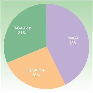 Frecuencia de alopecia androgénica masculina (MAGA), femenina premenopáusica (FAGA-Pre) y femenina posmenopáusica (FAGA-Post) en la consulta del dermatólogo.