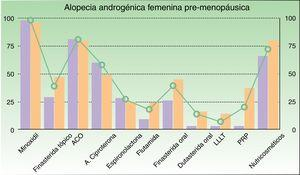 Frecuencia de utilización de cada tratamiento en pacientes con alopecia androgénica femenina premenopáusica (barra tonos violeta: actividad pública, barra tonos naranja: actividad privada, línea: media).