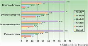 Afectación de las diversas dimensiones del cuestionario Hair Specific Skindex-29 según el grado de la alopecia. p < 0,005 en todas las dimensiones.
