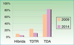Modalidades de teledermatología en España (2009 vs. 2014). TDA: teledermatología de almacenamiento (foto fija); TDTR: teledermatología en tiempo real (videoconferencia).