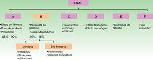 Clasificación de los tipos de RAM por la OMS. RHDs: reacción de hipersensibilidad a drogas, sigla del inglés que vincula a reacciones de hipersensibilidad a fármacos (RHF) o productos medicinales.
