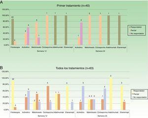 Distribución de buenos respondedores, respondedores parciales y no respondedores para cada uno de los tratamientos. A. Considerando el primer tratamiento realizado (n=40). B. Considerando todos los ciclos de tratamiento (n=63). Sobre cada una de las barras se indica el valor absoluto de pacientes en cada uno de los grupos de respuesta.