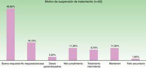 Distribución de las causas que motivaron la suspensión del tratamiento (considerando todos los ciclos de tratamiento).