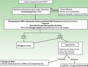 Algoritmo de manejo del dermatofibrosarcoma protuberans.