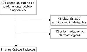 Diagrama de flujo de los diagnósticos incluidos en el estudio.