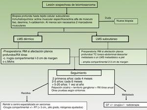 Algoritmo de manejo del leiomiosarcoma cutáneo.