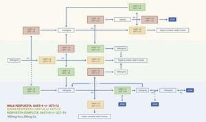 Algoritmo de tratamiento de la UCE con omalizumab.