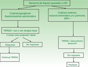 Esquema de tratamiento del SK asociado a VIH. * TARGA: terapia antirretroviral de gran actividad. ** SRI: síndrome de reconstitución inmune. Adaptado de Grupo de consenso en el tratamiento del sarcoma de Kaposi asociado a sida. Reunión de consenso. Barcelona: Saned; 1998.