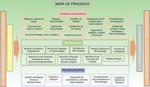 Mapa de procesos del Servicio de Dermatología.