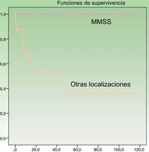 Curva de supervivencia específica según localización. MMSS: miembros superiores.