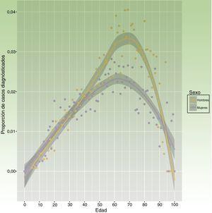 Proporción de casos diagnosticados según edad y sexo.