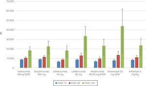 Coste por NNT del periodo de recogida de la respuesta (de 10 a 16 semanas según el tratamiento biológico) para los niveles de respuesta PASI 75, 90 y 100. Las barras de error representan los ICr (2,5%-97,5%).