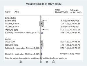 Metaanálisis de la asociación entre la hidradenitis supurativa (SM) y el síndrome metabólico (SM) de acuerdo con la de los pacientes incluidos: solo adultos o ambos, adultos y niños. Únicamente con OR crudas.