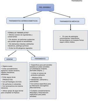 Algoritmo de tratamiento del síndrome de piel sensible.