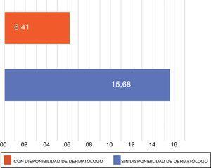 Tiempo de respuesta promedio según disponibilidad del dermatólogo en el centro de referencia (en días).