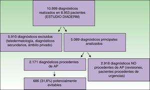 Selección de pacientes.