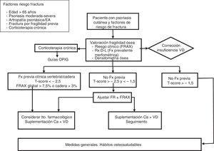 Propuesta de algoritmo de manejo y tratamiento de la osteoporosis en el paciente con psoriasis. DMO: densidad mineral ósea; EA: espondilitis anquilosante; FR: factores riesgo; Fx: fractura; IMC: índice de masa corporal; OPIG: osteoporosis inducida por glucocorticoides; Rx D-L: radiología dorsolumbar lateral.
