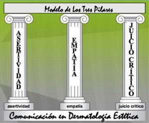 Modelo de los tres pilares en comunicación en estética.