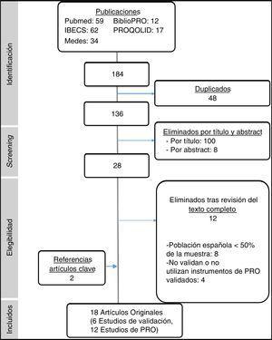 Diagrama de flujo de selección de artículos PRISMA.