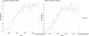 Mortalidad por melanoma en España según sexo (obtenido a partir del Servidor Interactivo de Información Epidemiológica ARIADNA dependiente del Instituto de Salud Carlos III).