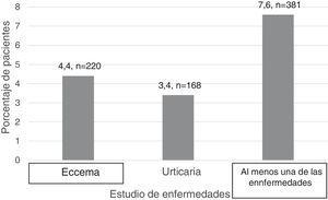 Resultados de la prevalencia del eccema, la urticaria y tener al menos una de las enfermedades.