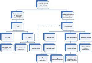 Algoritmo de manejo clínico de tumores spitzoides en la infancia.