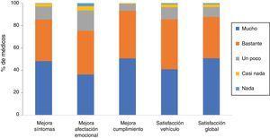 Satisfacción de los médicos con el tratamiento con Cal/BD en espuma cutánea. En la figura se muestra la distribución de las respuestas de la escala Likert para los dominios: mejora de síntomas, mejora de la afectación emocional, mejora del cumplimiento, satisfacción con el vehículo y satisfacción global.