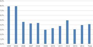 Porcentaje de pacientes con alergia de contacto a la parafenilendiamina en 8 centros españoles en la década comprendida entre los años 2004 y 2014.