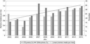 ITS previa y sífilis (porcentajes) y la tendencia lineal del número de parejas sexuales (número mediana por mes) por año entre los casos de sífilis temprana en la Unidad de ITS de Vall d'Hebron-Drassanes, Barcelona, 2003-2013.